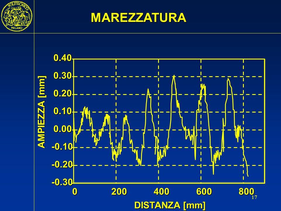 MAREZZATURA -0.30 -0.20 -0.10 0.00 0.10 0.20 0.30 0.40 200 400 600 800 AMPIEZZA [mm] DISTANZA [mm]
